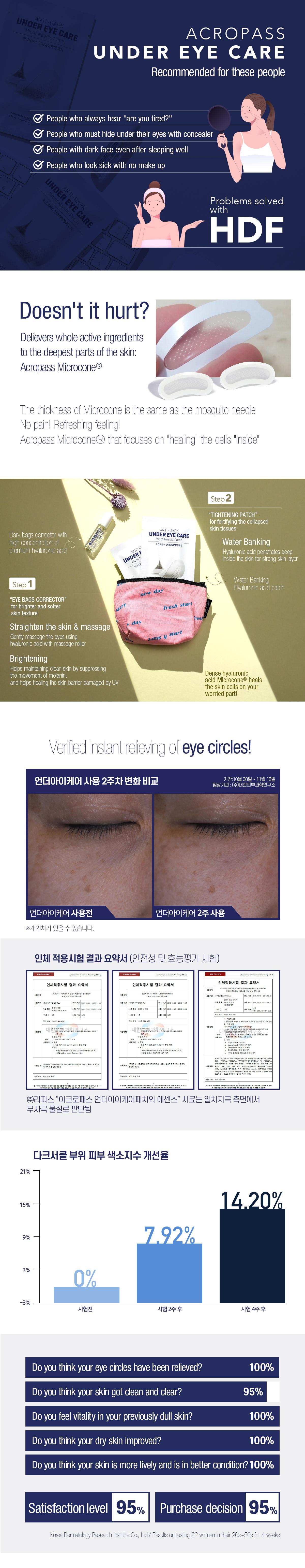 under eye care